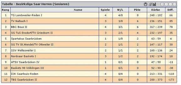 Die TITANS sind (zumindest für den Moment) Tabellenführer der Bezirksliga!