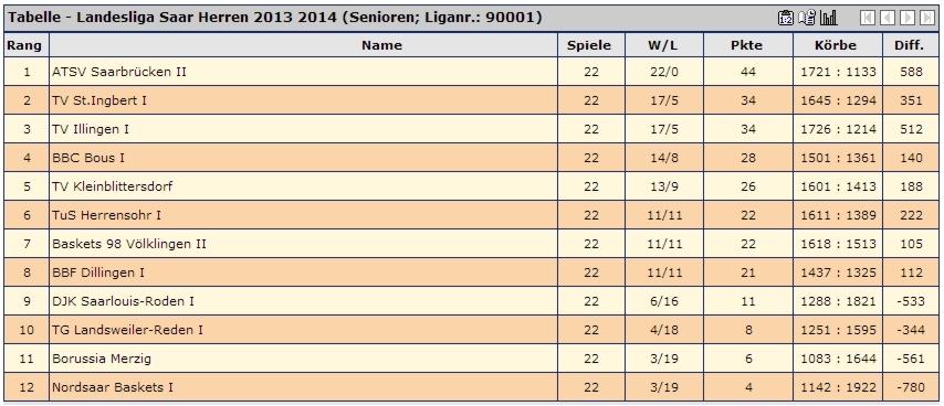Abschlusstabelle Landesliga 2014