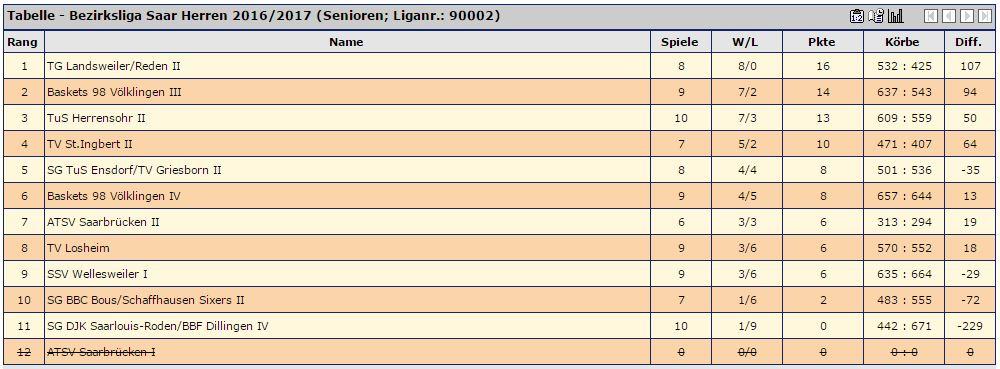 Aktuelle Tabelle der Bezirksliga - Stand: 13.12.16