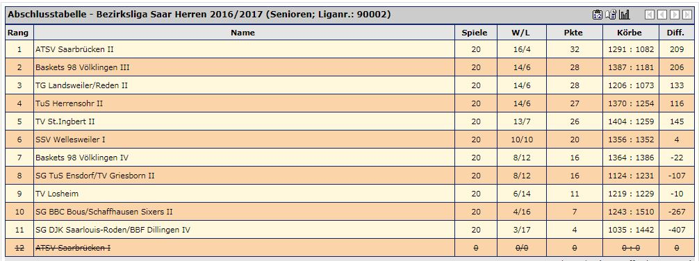 Abschlusstabelle Bezirksliga 16/17